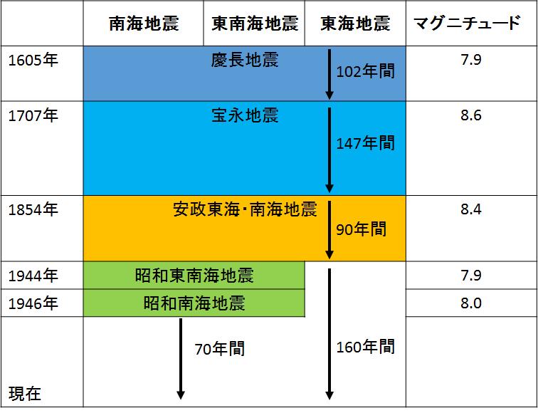 nankai-history