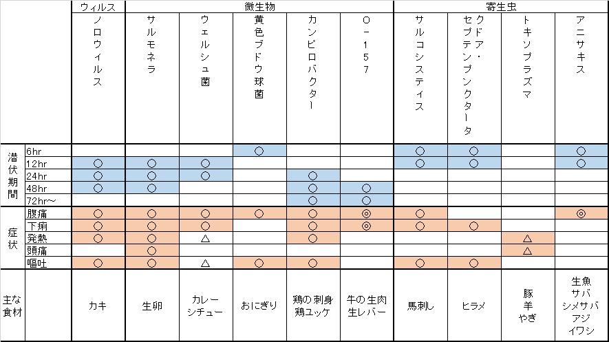 syoku-tyudoku