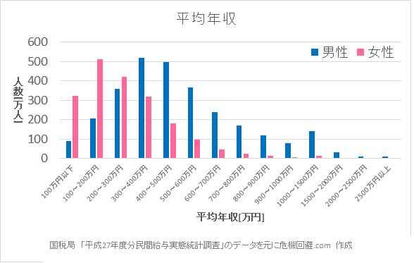 「国税庁 年収分布」の画像検索結果