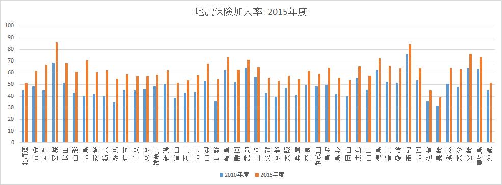 2016-11-27-jishin-hoken
